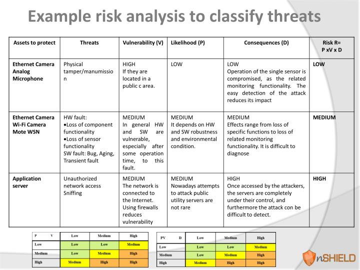 Example risk analysis to classify threats