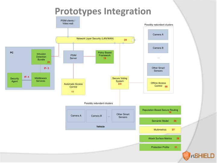 Prototypes Integration