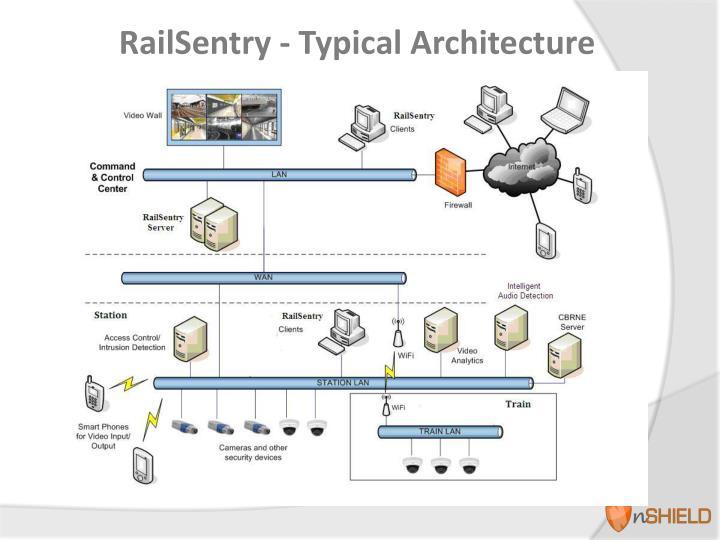RailSentry -