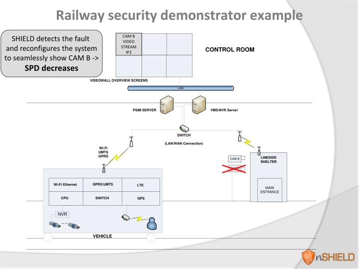 Railway security demonstrator example