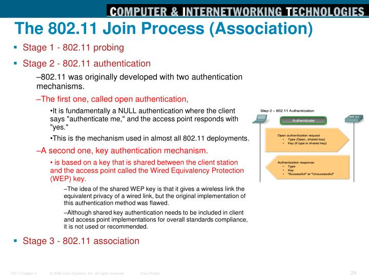 The 802.11 Join Process (Association)