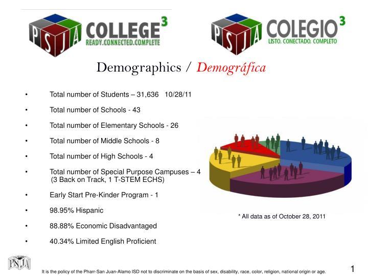 Demographics /