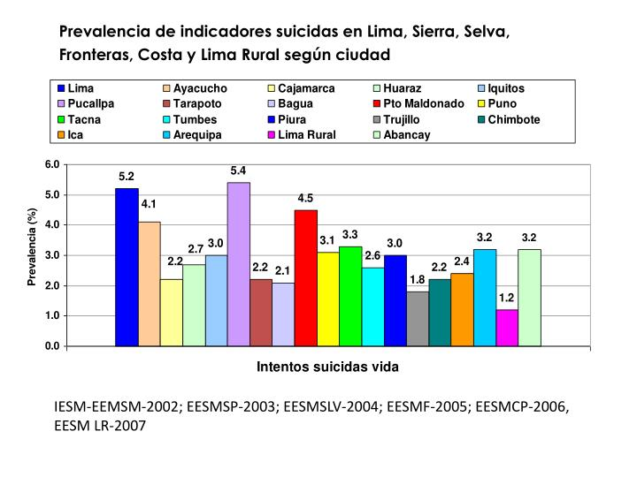 Prevalencia de indicadores suicidas en Lima, Sierra, Selva, Fronteras, Costa y Lima Rural