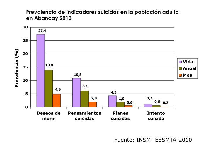 Prevalencia de indicadores suicidas en la población adulta en Abancay 2010