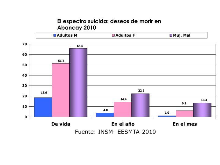 El espectro suicida: deseos de morir en  Abancay 2010