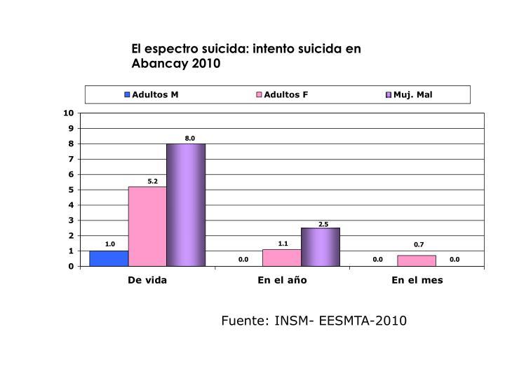 El espectro suicida: intento suicida en  Abancay 2010