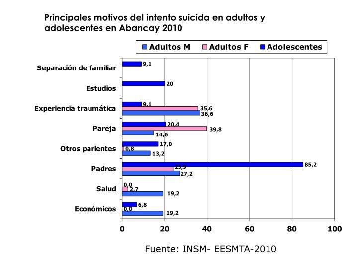 Principales motivos del intento suicida en adultos y    adolescentes en Abancay 2010