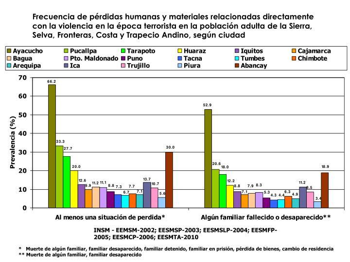 Frecuencia de pérdidas humanas y materiales relacionadas directamente con la violencia en la época terrorista en la población adulta