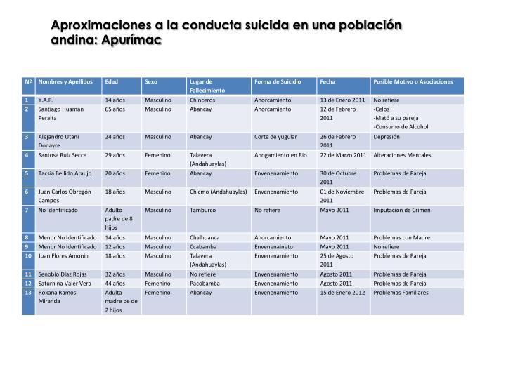 Aproximaciones a la conducta suicida en una población andina: Apurímac