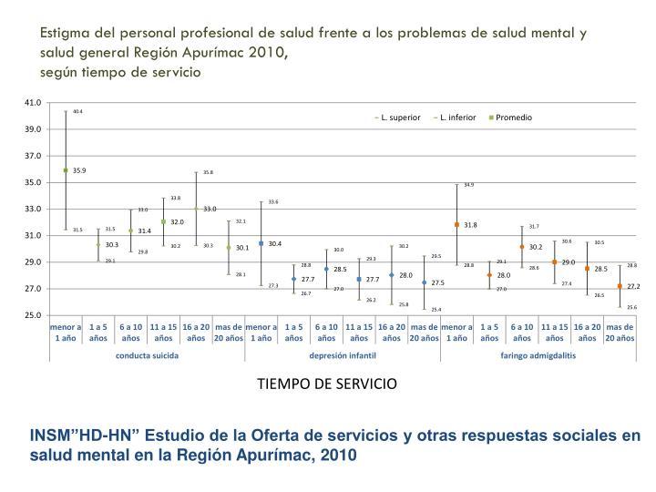 Estigma del personal profesional de salud frente a los problemas de salud mental y salud general Región Apurímac 2010,