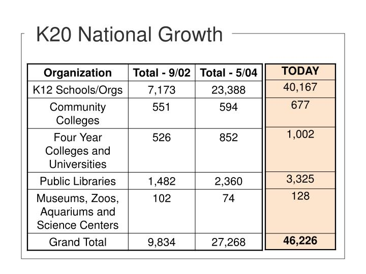 K20 National Growth