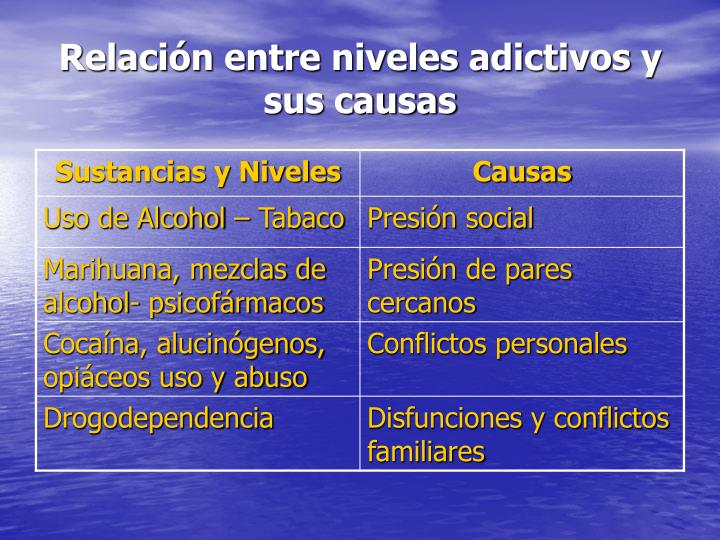 Relación entre niveles adictivos y sus causas