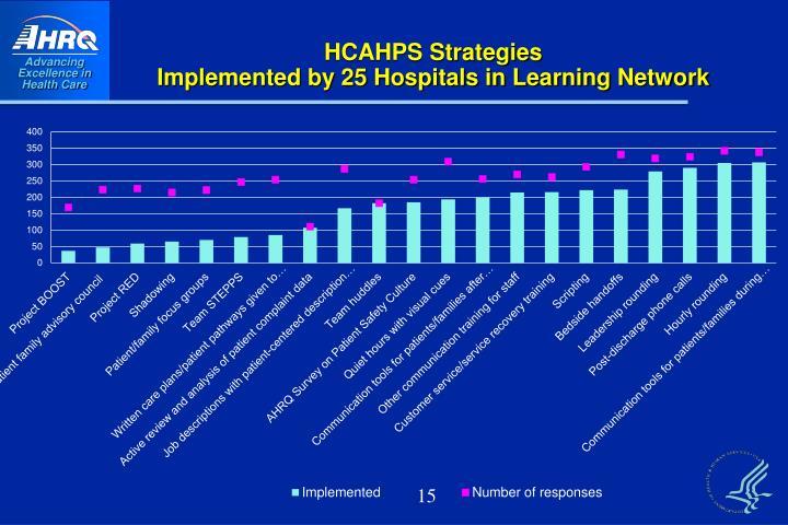 HCAHPS Strategies