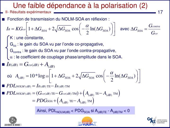 Fonction de transmission du NOLM-SOA en réflexion :