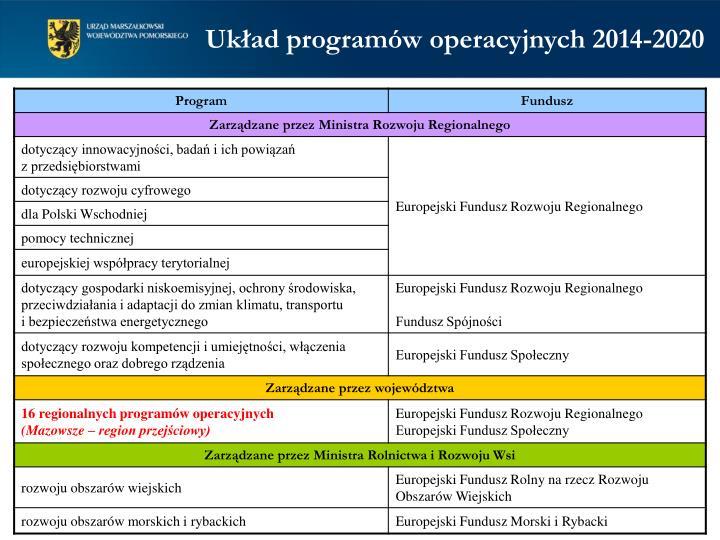 Układ programów operacyjnych 2014-2020
