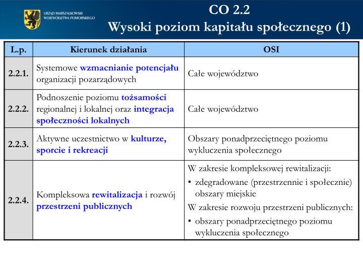 CO 2.2