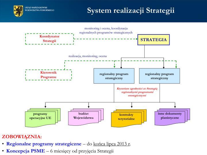 System realizacji Strategii