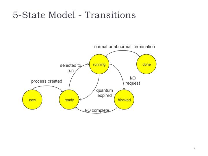 5-State Model - Transitions