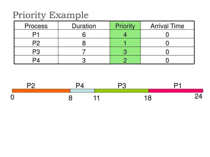Priority Example