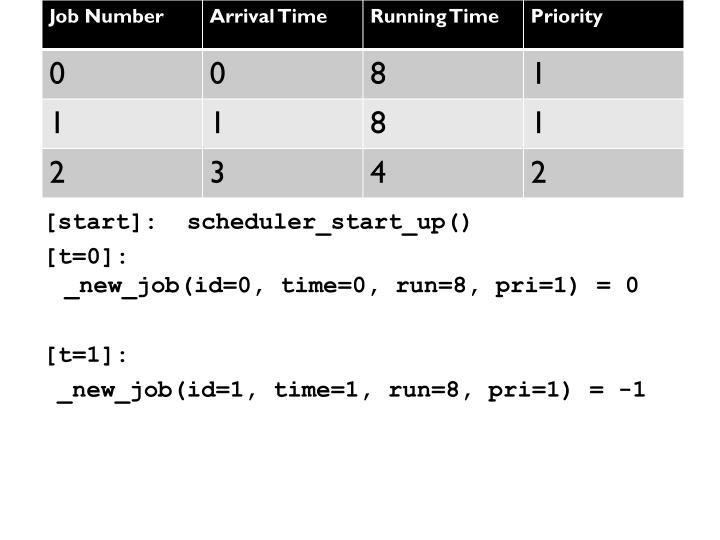 [start]:  scheduler_start_up()