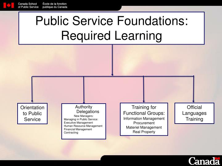Public Service Foundations: Required Learning