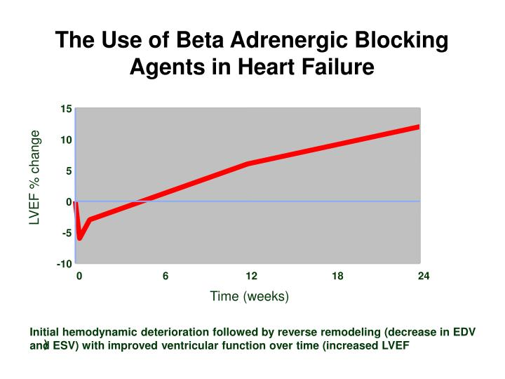 The Use of Beta Adrenergic Blocking