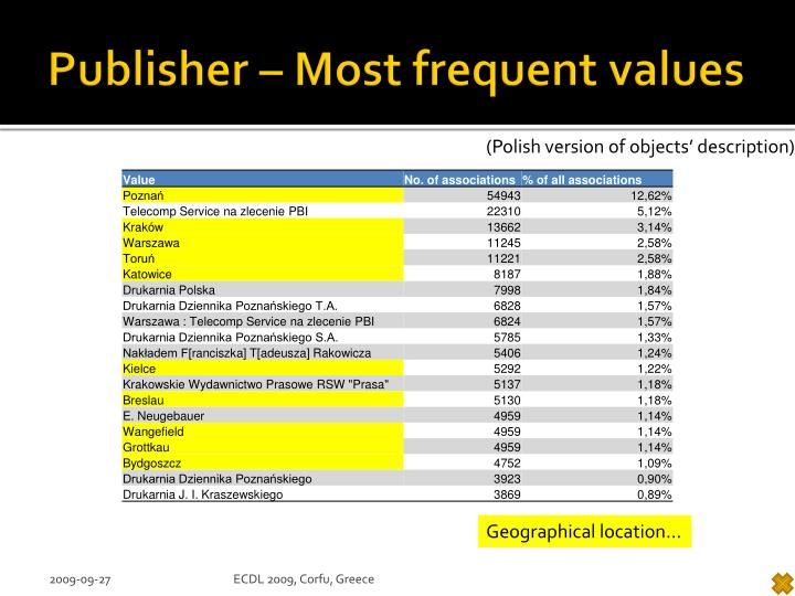 Publisher – Most frequent values