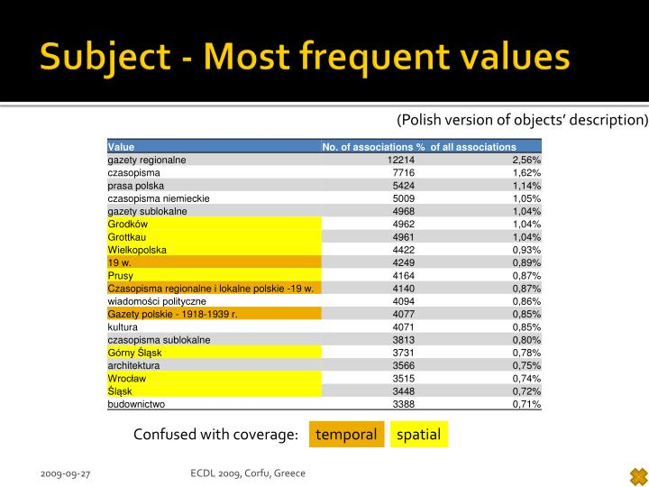 Subject - Most frequent values