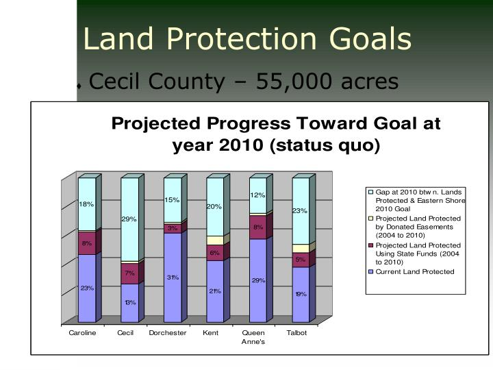 Land Protection Goals