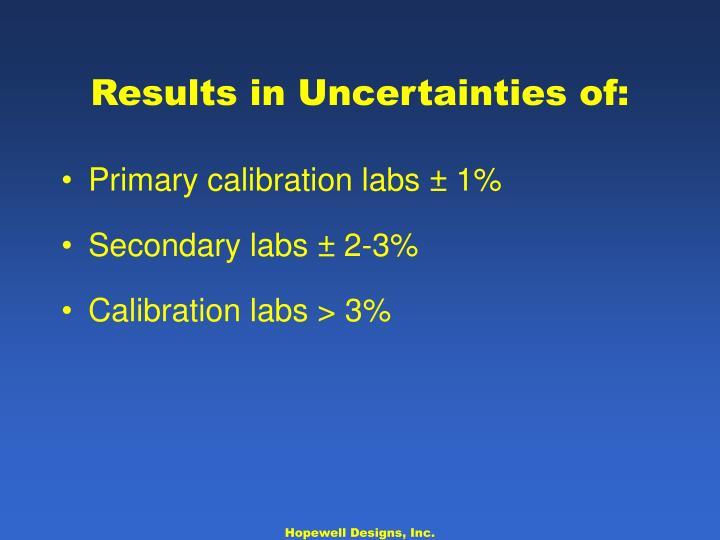 Results in Uncertainties of: