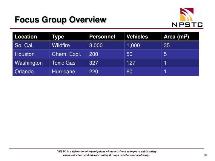 Focus Group Overview