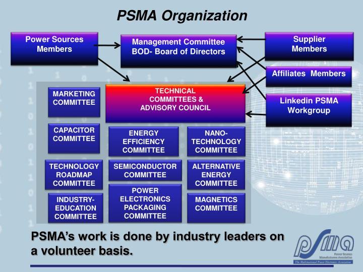 PSMA Organization