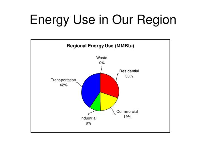 Energy Use in Our Region