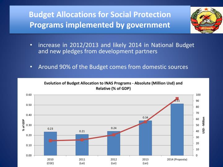 Budget Allocations for Social Protection Programs implemented by government