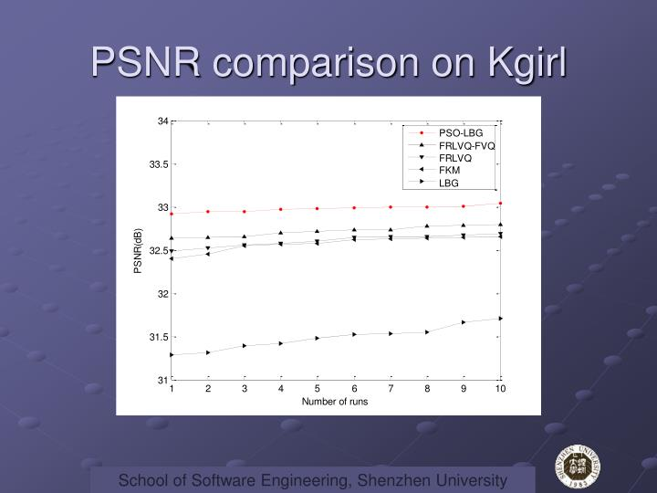 PSNR comparison on Kgirl