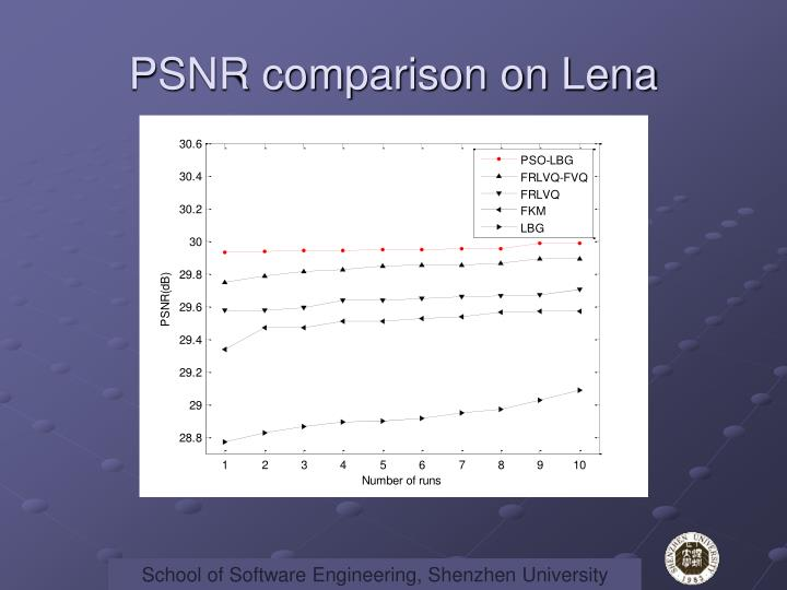 PSNR comparison on Lena