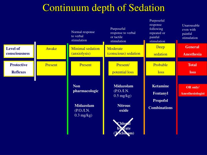 Continuum depth of Sedation