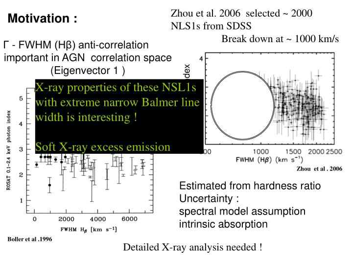 Zhou et al. 2006  selected ~ 2000 NLS1s from SDSS