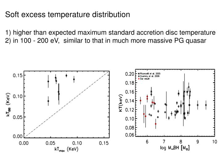 Soft excess temperature distribution