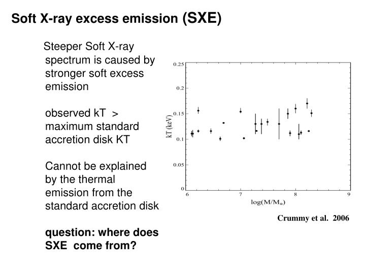 Soft X-ray excess emission