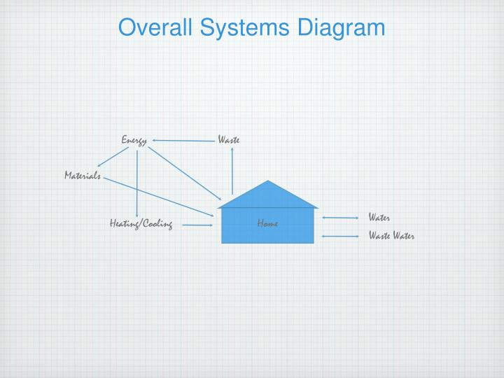 Overall Systems Diagram
