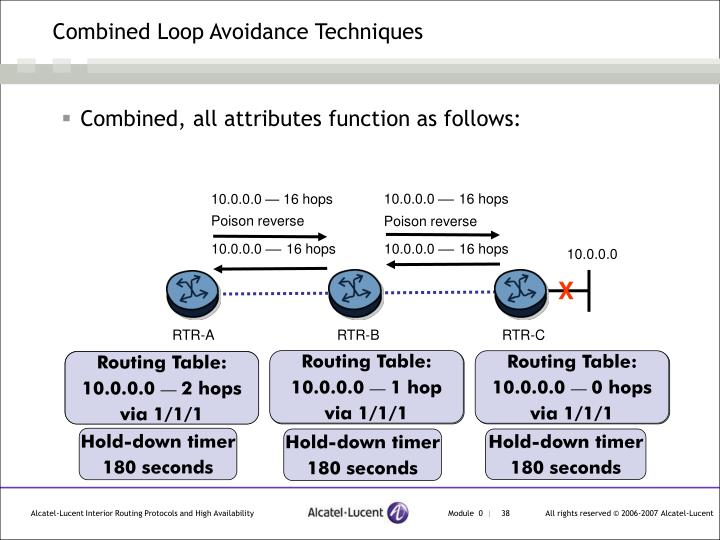 Combined Loop Avoidance Techniques