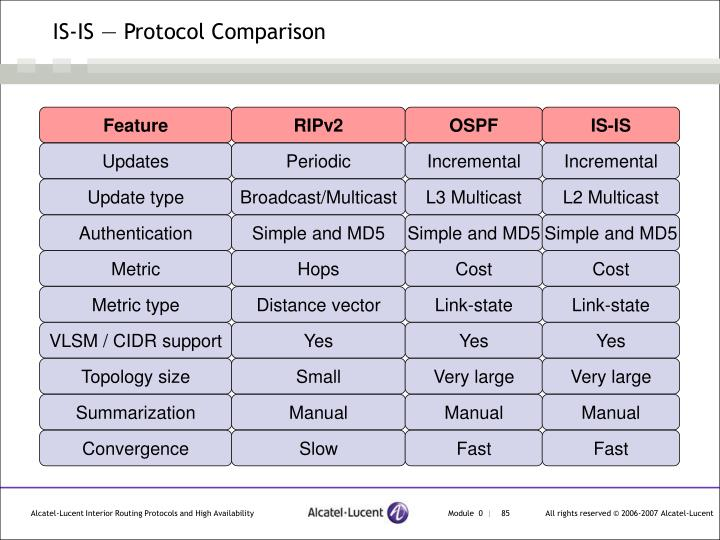 IS-IS — Protocol Comparison