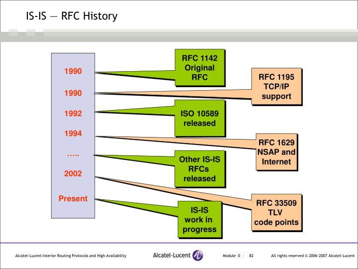 IS-IS — RFC History