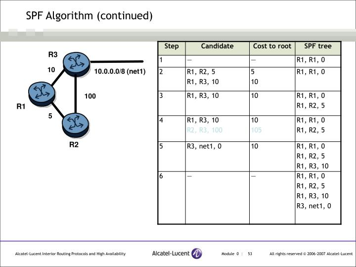 SPF Algorithm (continued)