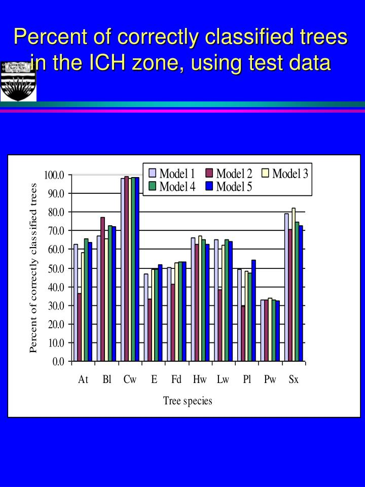 Percent of correctly classified trees in the ICH zone, using test data