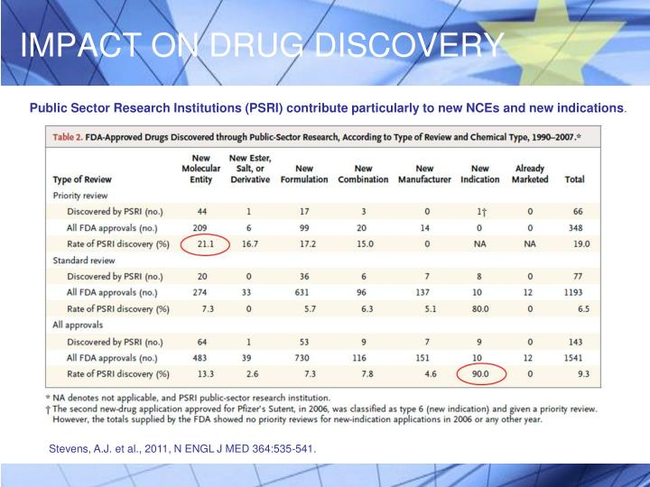 IMPACT ON DRUG DISCOVERY