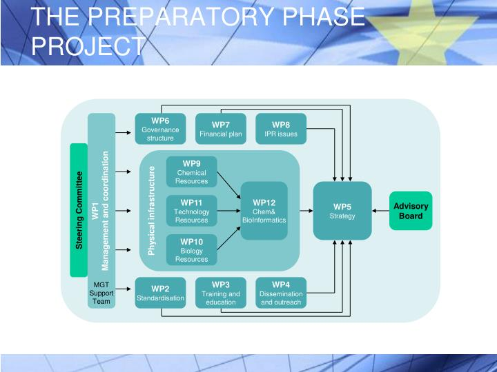 THE PREPARATORY PHASE PROJECT