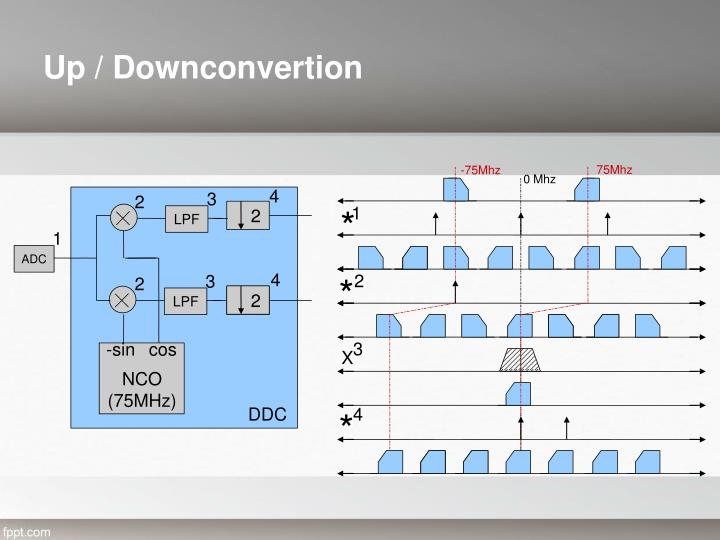 Up / Downconvertion
