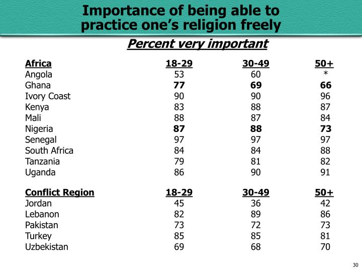 Percent very important